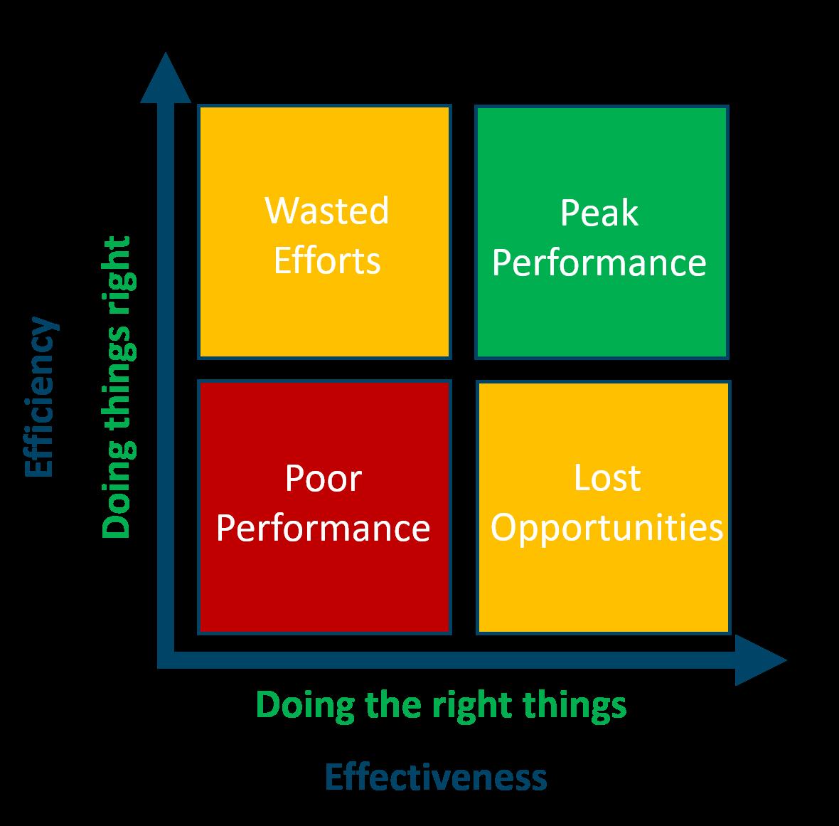 Effectiveness Efficiency Matrix