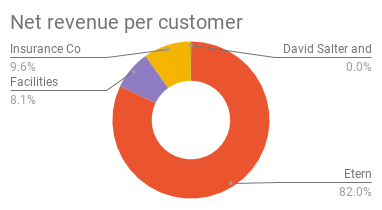Net revenue per customer