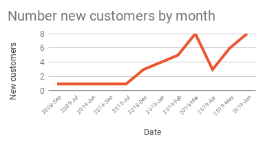 Number new customers by month