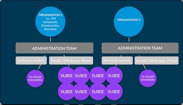 Problem Workforce Management