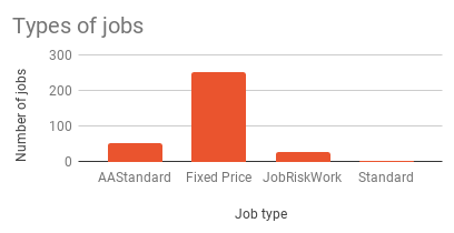 chart of types of jobs