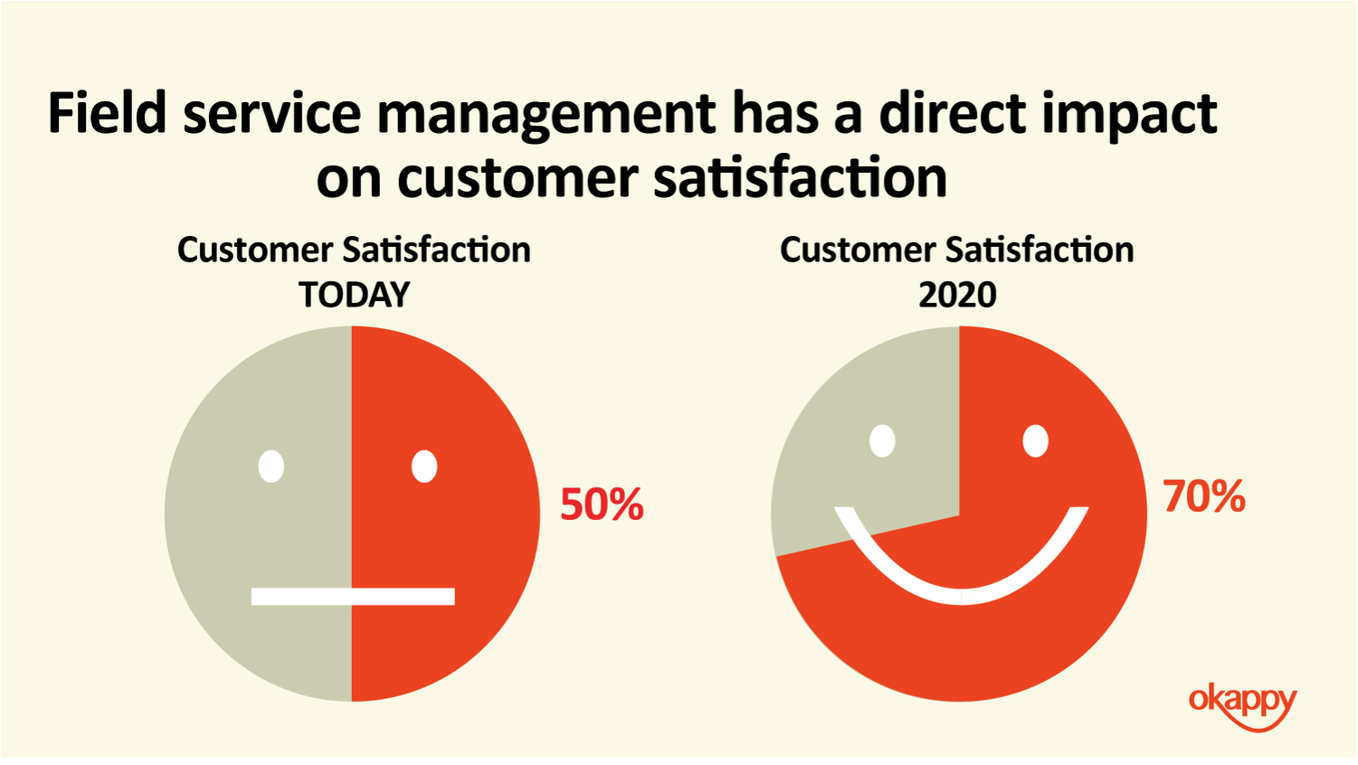 Field service management customer satisfaction