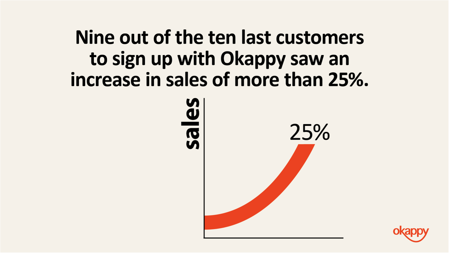 increasing sales with Okappy