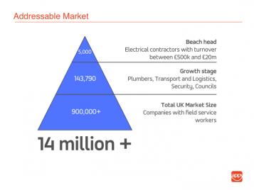 presentation slide of the assessable market